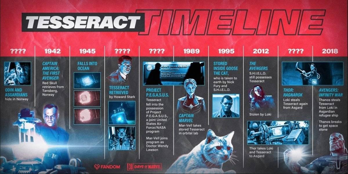 Línea del tiempo del Teseracto