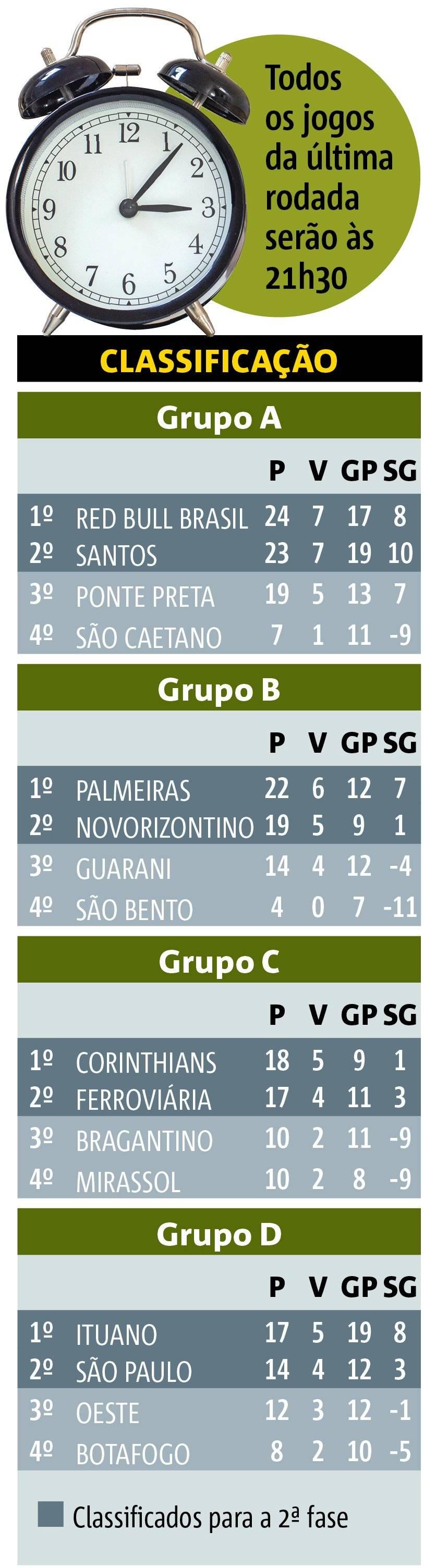 Tabela Paulistão
