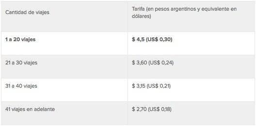 Tabla de precios en Buenos Aires