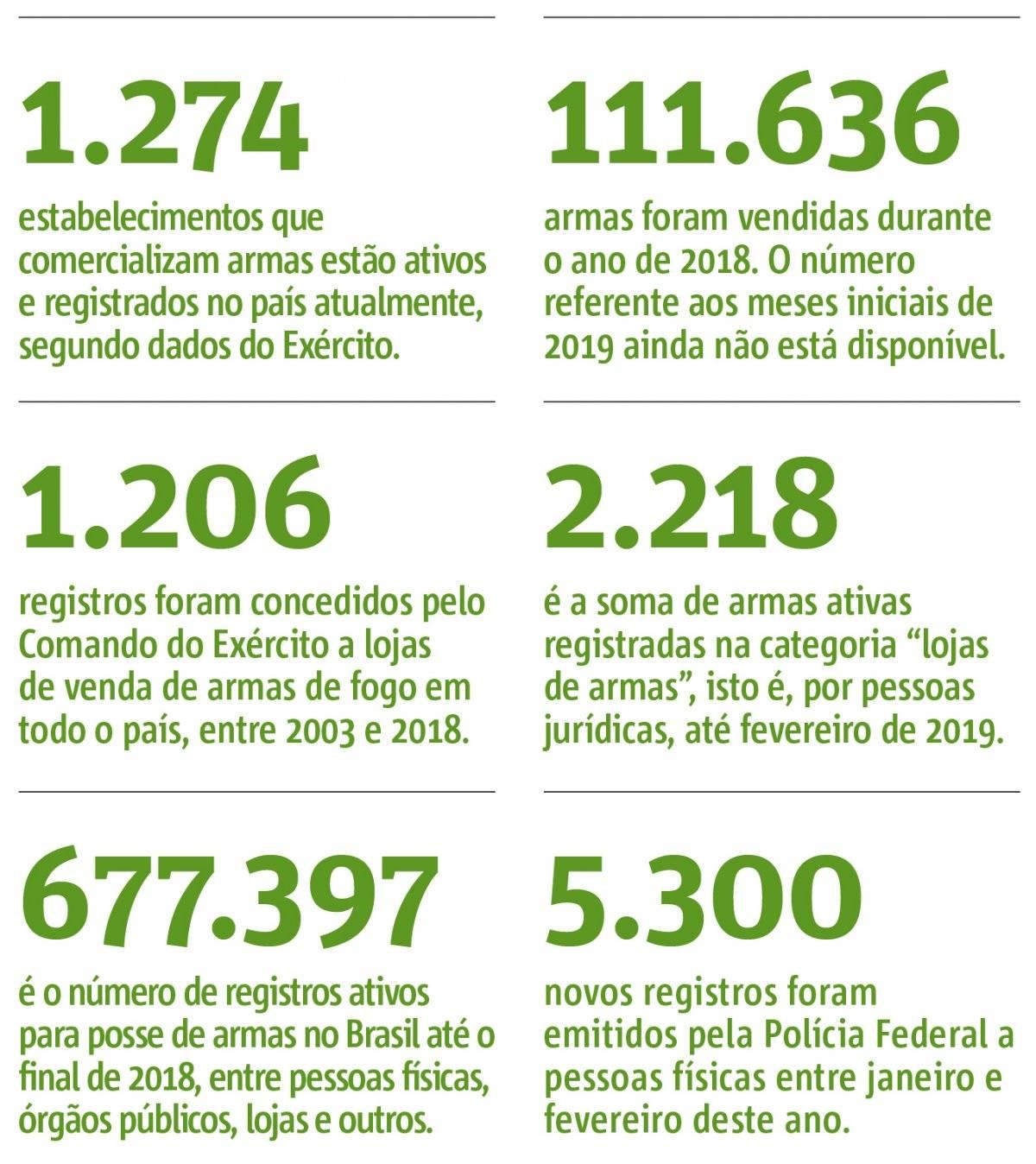dados armas brasil