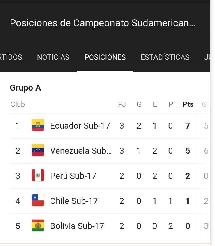 Ecuador Sub 17remonta y clasifica a fase final del Sudamericano tras vencer por 3-2 a Chile