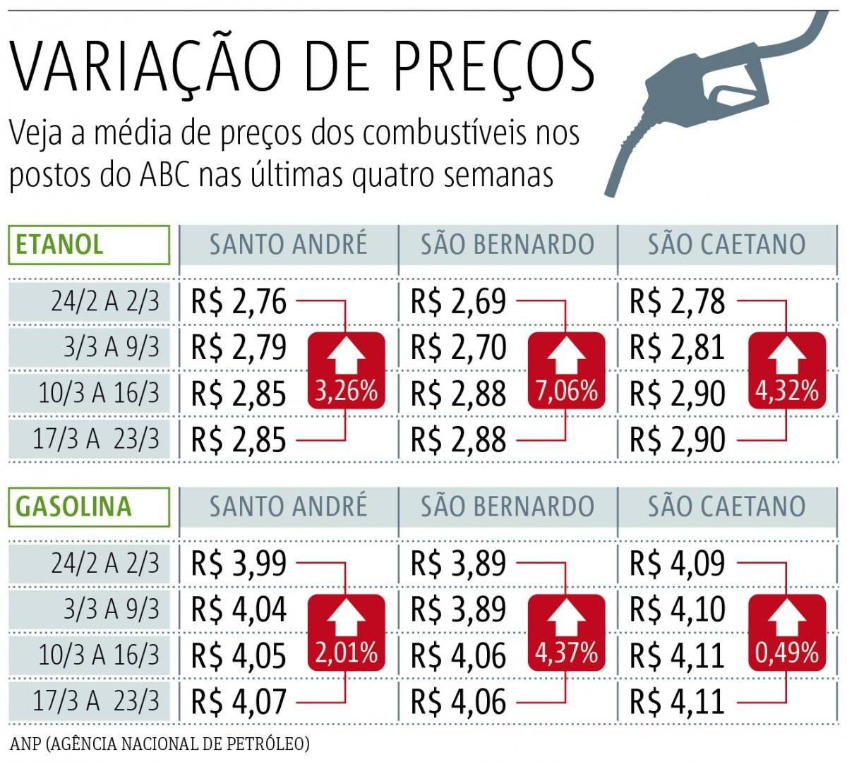 Gasolina ABC