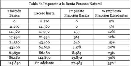 ecuador, salarios, impuesto a la renta