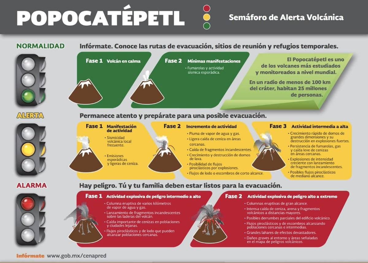 Semáforo de Alerta Volcánica: todos los niveles