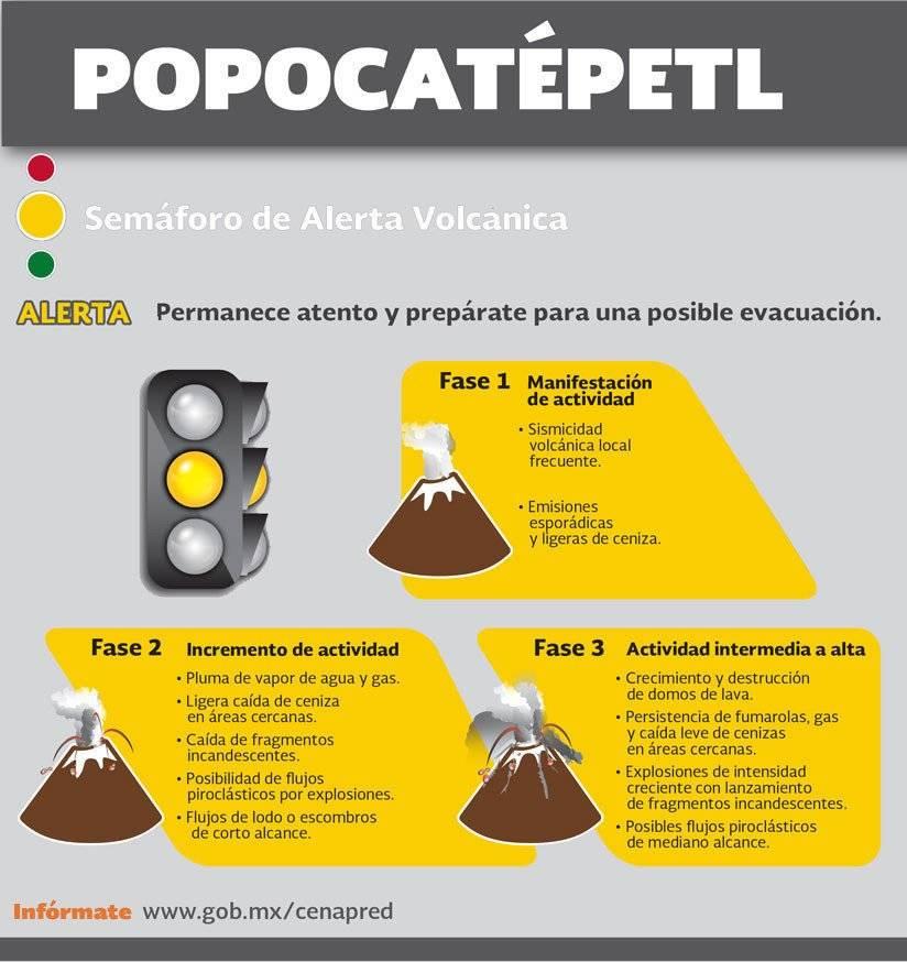 Semáforo de Alerta Volcánica: Nivel Amarillo, Amarillo Fase 3