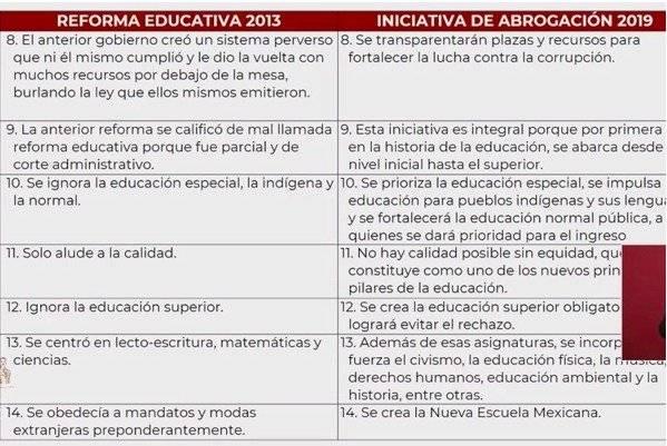 Reforma Educativa Foto: Gobierno de México