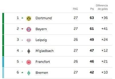 Tabla Bundesliga Fecha 27