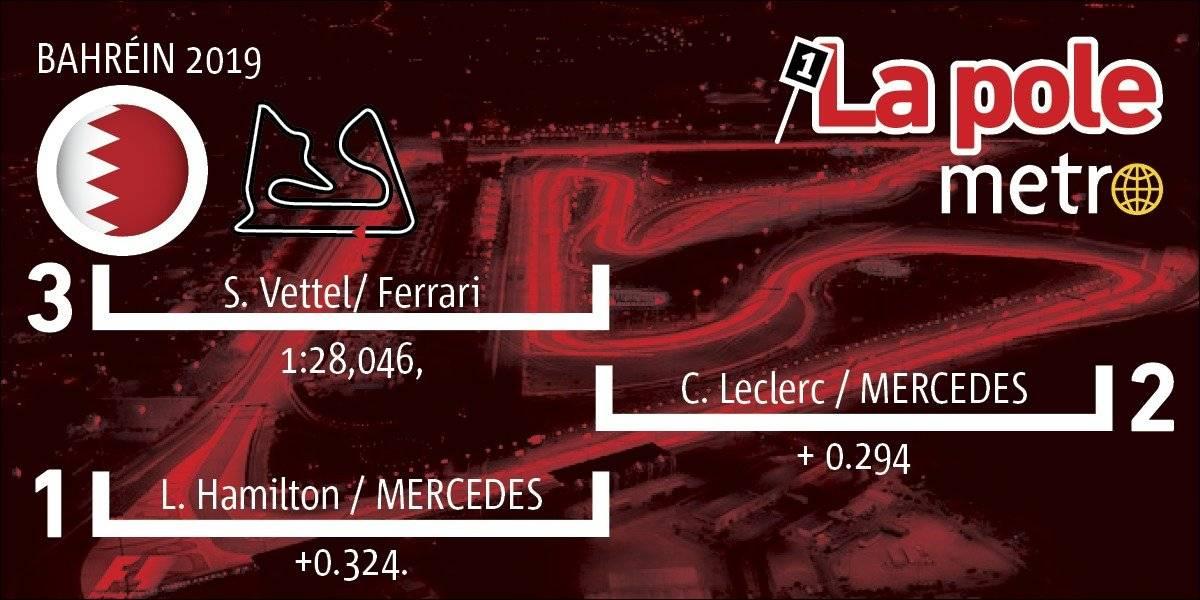 Pole Position Bahrein