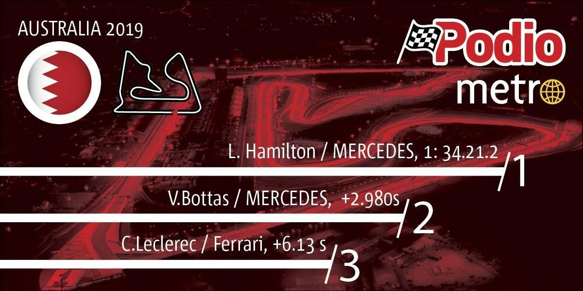 Tabla de posiciones GP BAHEREIN