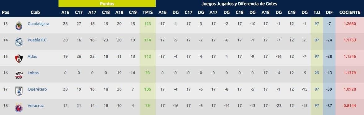 Estadísticas J12 Clausura 2019