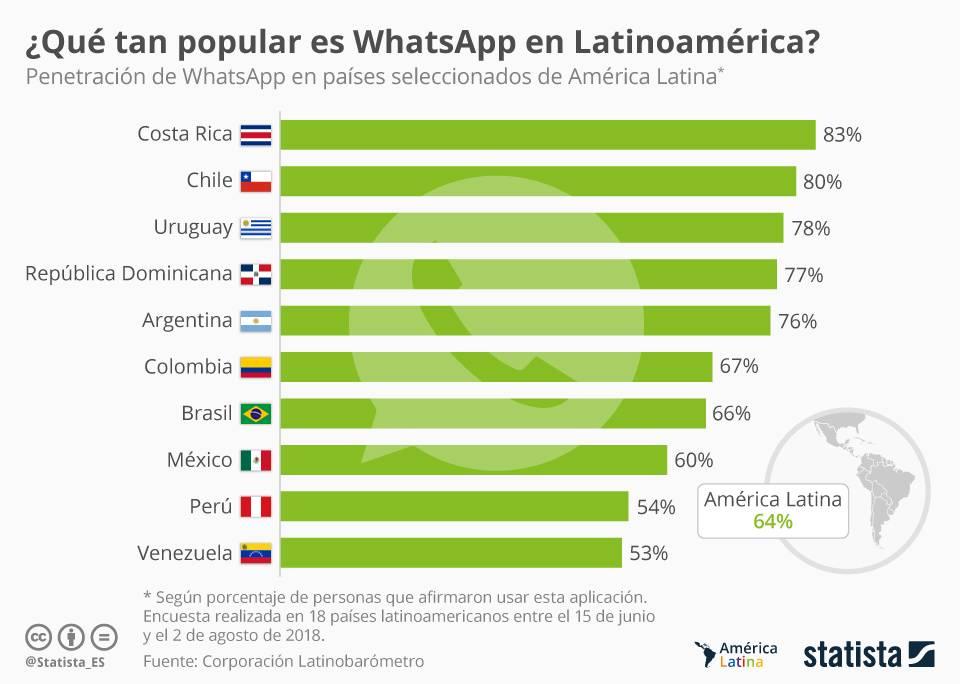 Chile salió segundo en el ranking publicado por el portal de estadísticas Stadista en el cual se especifica en porcentajes el uso que le da cada país latino.
