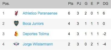 Posiciones Grupo G Libertadores 2019