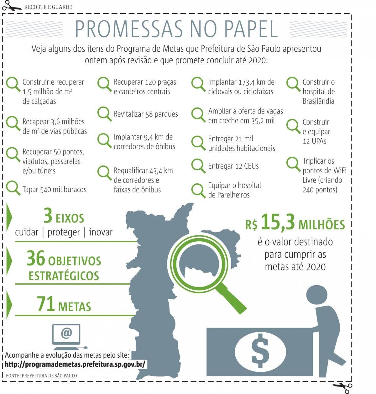Promessas Prefeitura de Sp