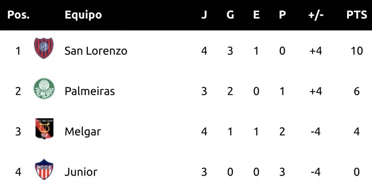 Tabla de posiciones Grupo F, San Lorenzo Melgar