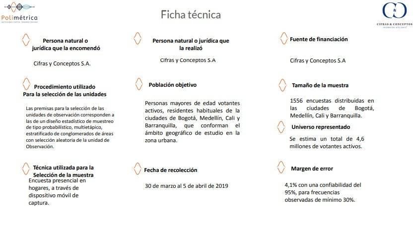 Ficha técnica encuesta abril