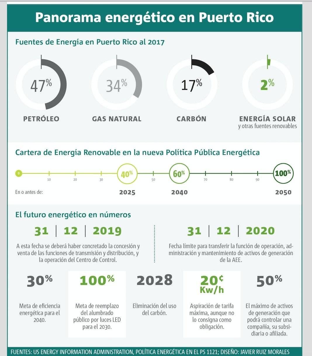 política pública energética