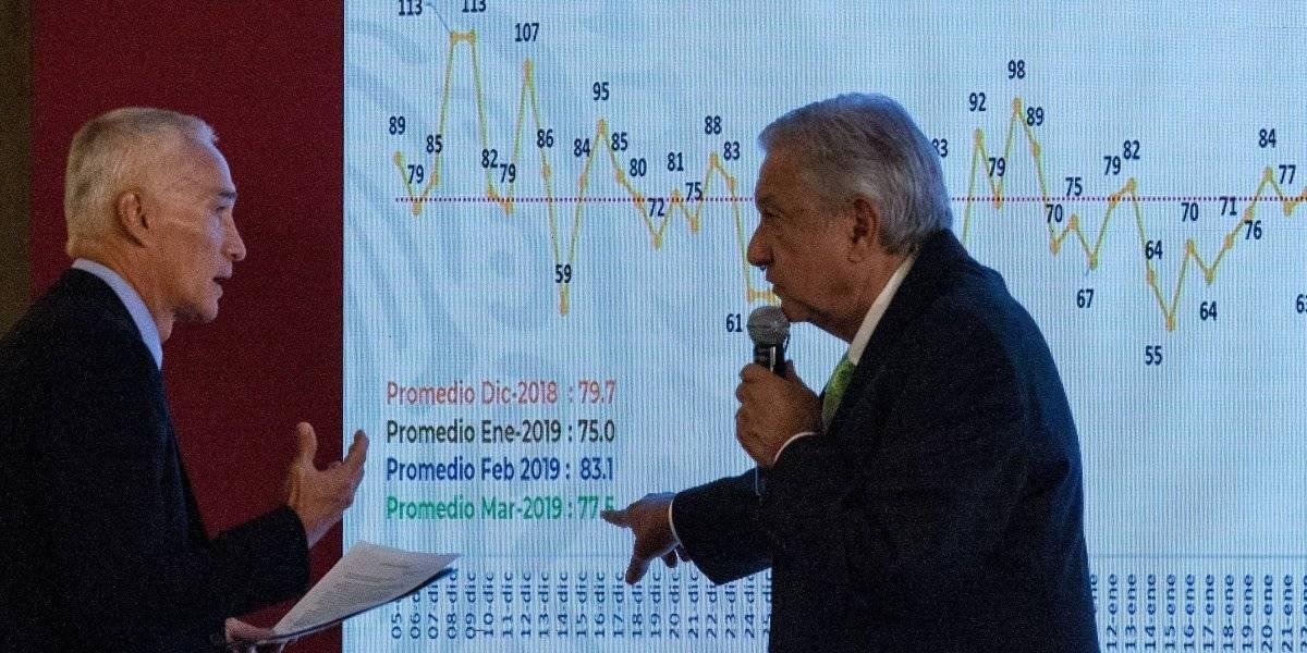 Jorge Ramos confronta a López Obrador en conferencia matutina
