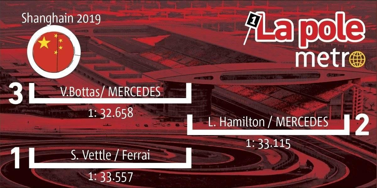F1 Gran Premio de China- Shanghai: Resultados de Sesión de clasificación por el Pole Position