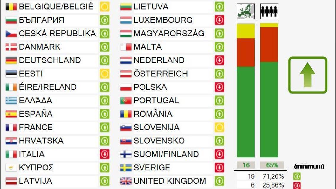 Unión Europea: 19 países votaron a favor de la reforma por los derechos de autor en Internet