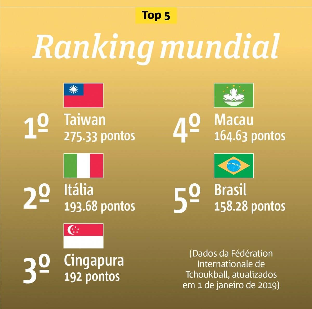 tchoukball ranking