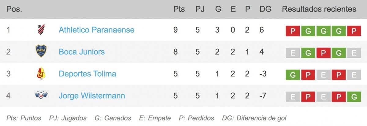 Fecha 5 Grupo G Copa Libertadores 2019