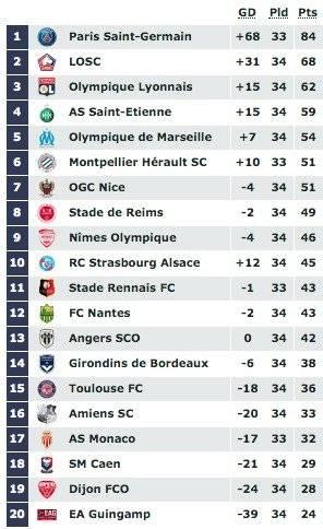 Posiciones Ligue1 Fecha 34