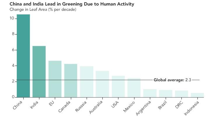 China e India lideran los esfuerzos mundiales por hacer a la Tierra más verde