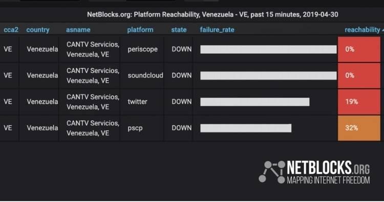 Restringen Internet en Venezuela tras llamado a golpe de Estado