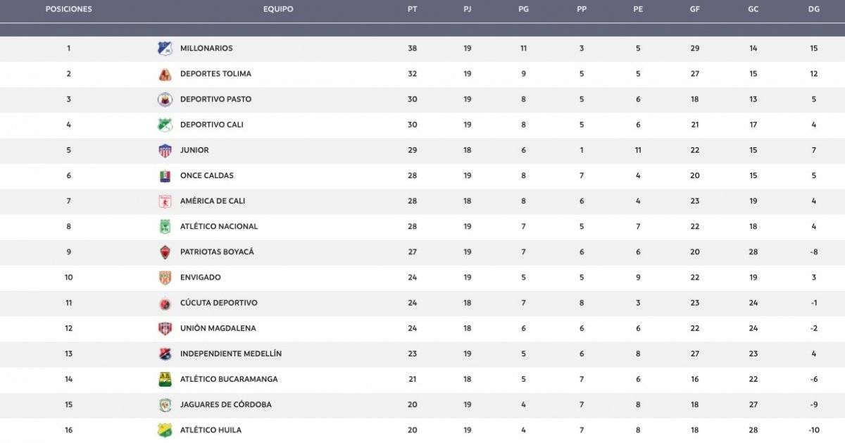 Tabla de posiciones Liga Águila 1-2019 tras la fecha 19