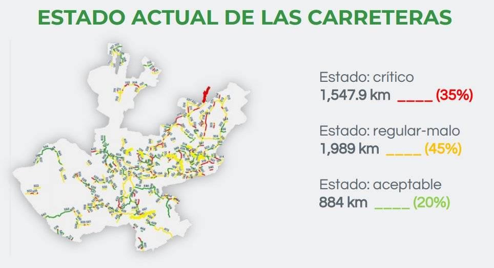 Alistan cambio drástico en la red de carreteras de Jalisco