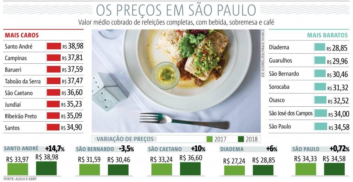 pesquisa preços pratos