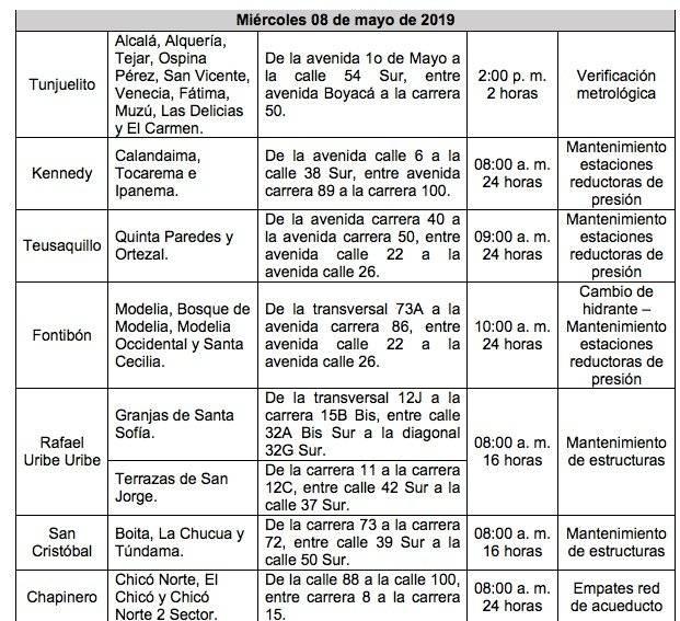 Más de 28 barrios se quedarán sin agua este miércoles en Bogotá