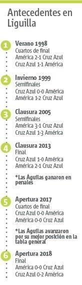Cruz Azul vs America