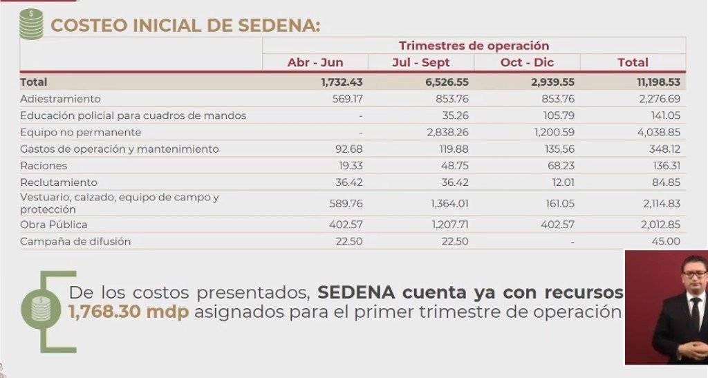 Costeo Inicial Sedena. Foto: Gobierno de México