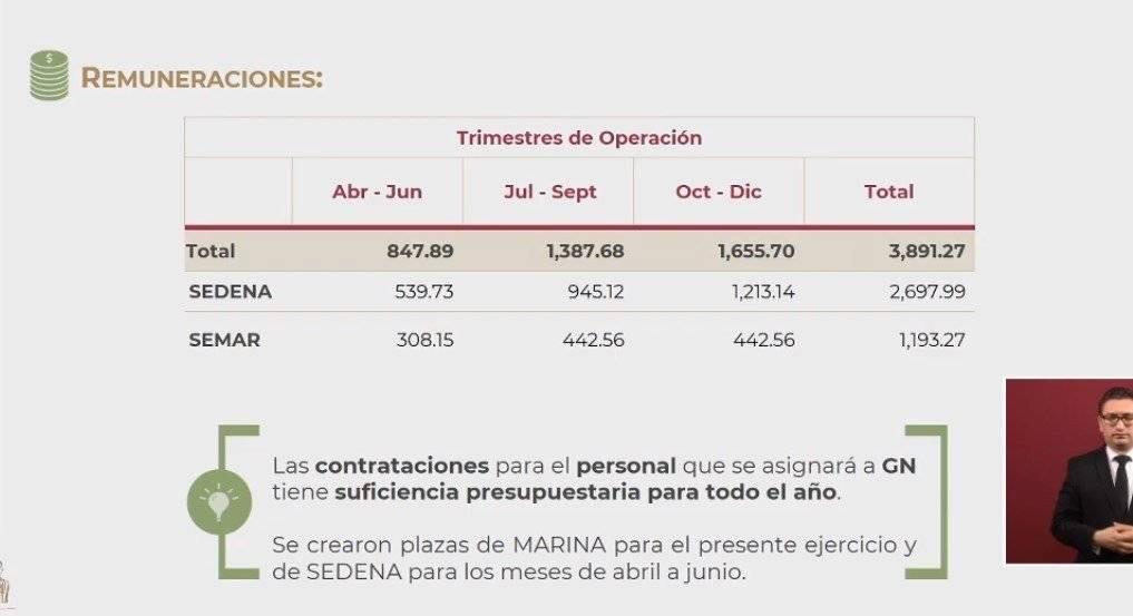 Remuneraciones Sedena y Semar. Foto: Gobierno de México