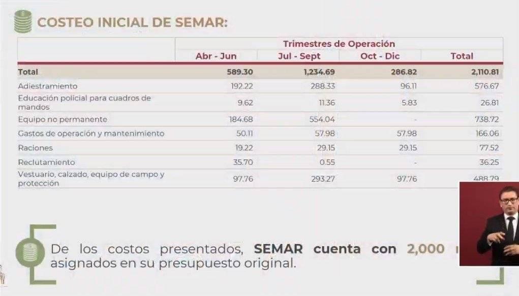 Costeo Inicial Semar. Foto: Gobierno de México