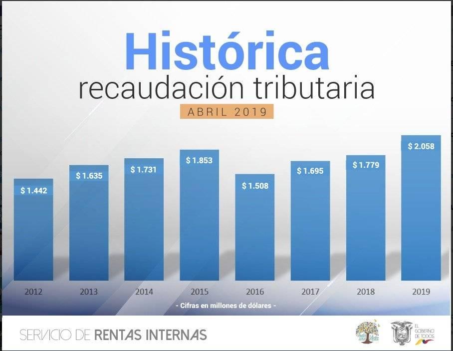 Gobierno de Ecuador logró recaudación histórica de impuestos