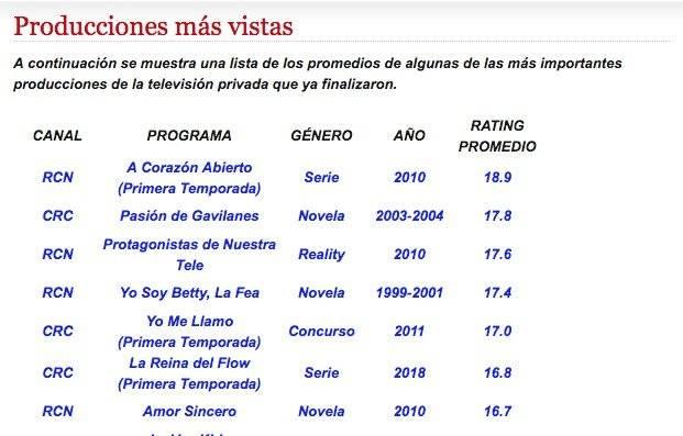 Captura de pantalla Rating Colombia