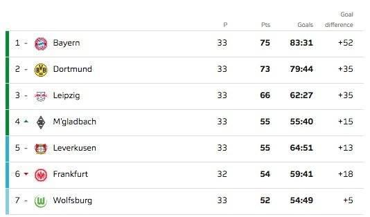 Tabla Posiciones Fecha 33 Bundesliga 2018/19