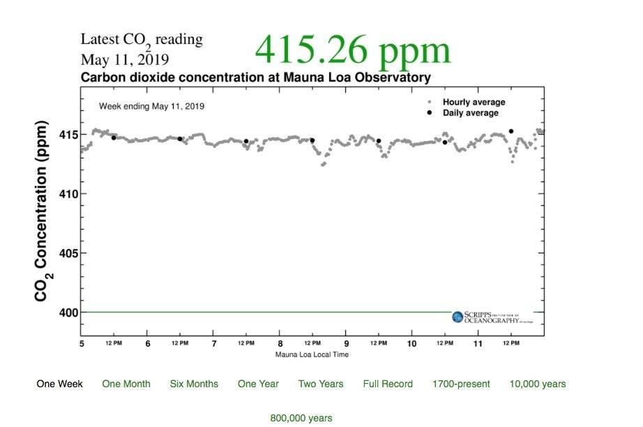 El CO2 en la atmósfera superó las 415 partes por millón