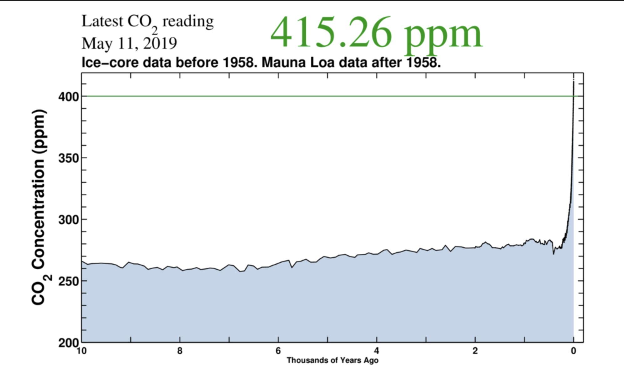 La Tierra ha alcanzado niveles de CO2 en la atmósfera nunca antes vistos