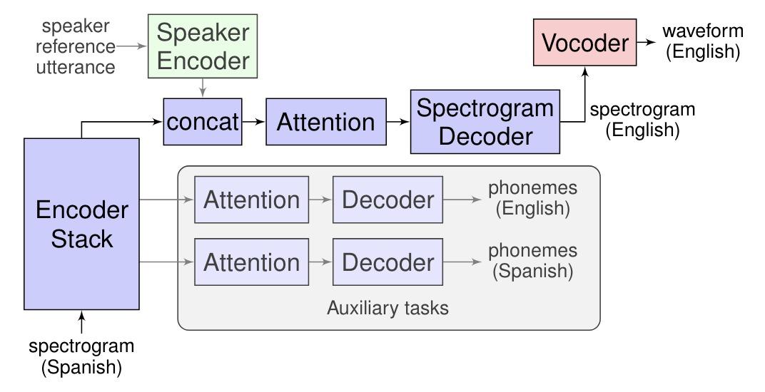 Google Translatotron: El primer sistema de traducción simultanea de voz sin necesidad de transformarlo en texto
