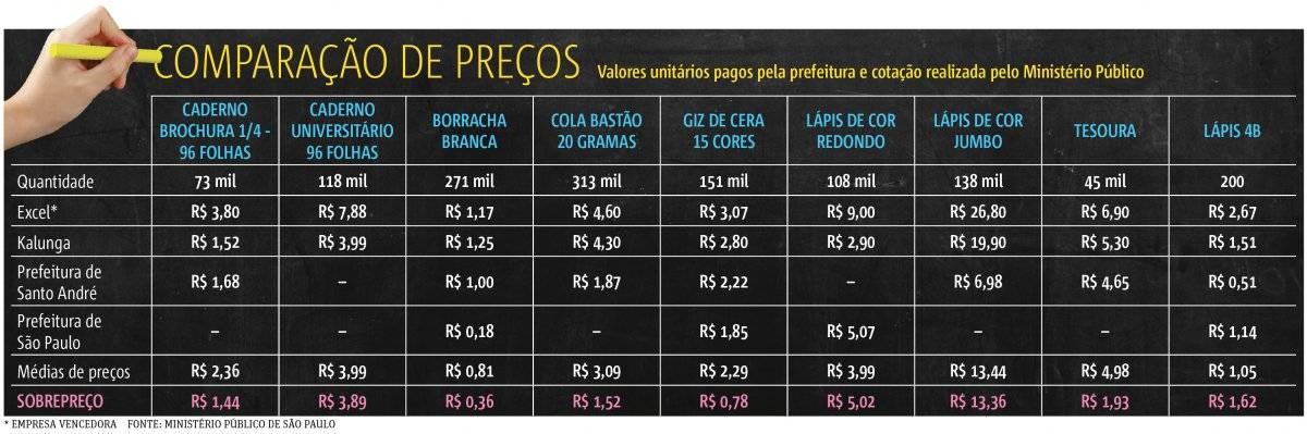 comparativo preços sbc