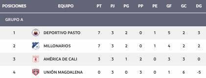 Grupo A cuadrangulares Liga Águila 1-2019 Fecha 3