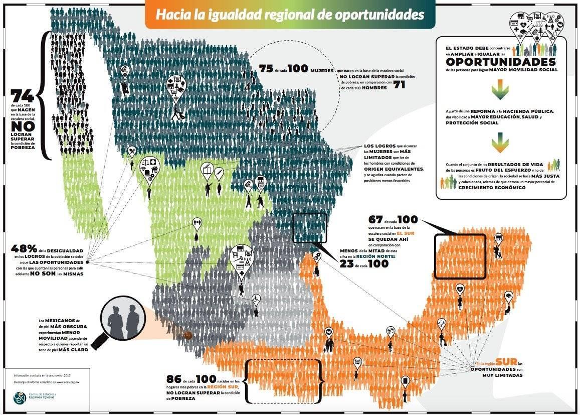 Informe de Movilidad Social 2019