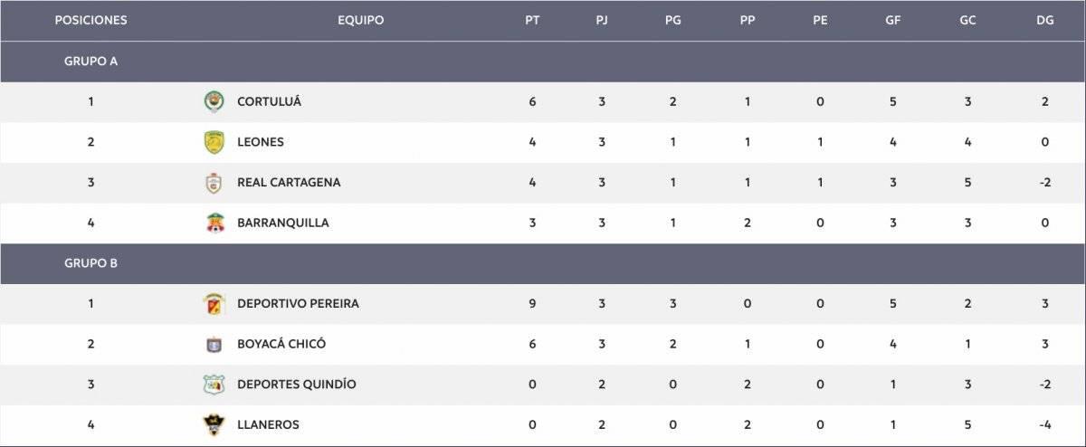 Tabla de posiciones del Torneo Águila 1-2019