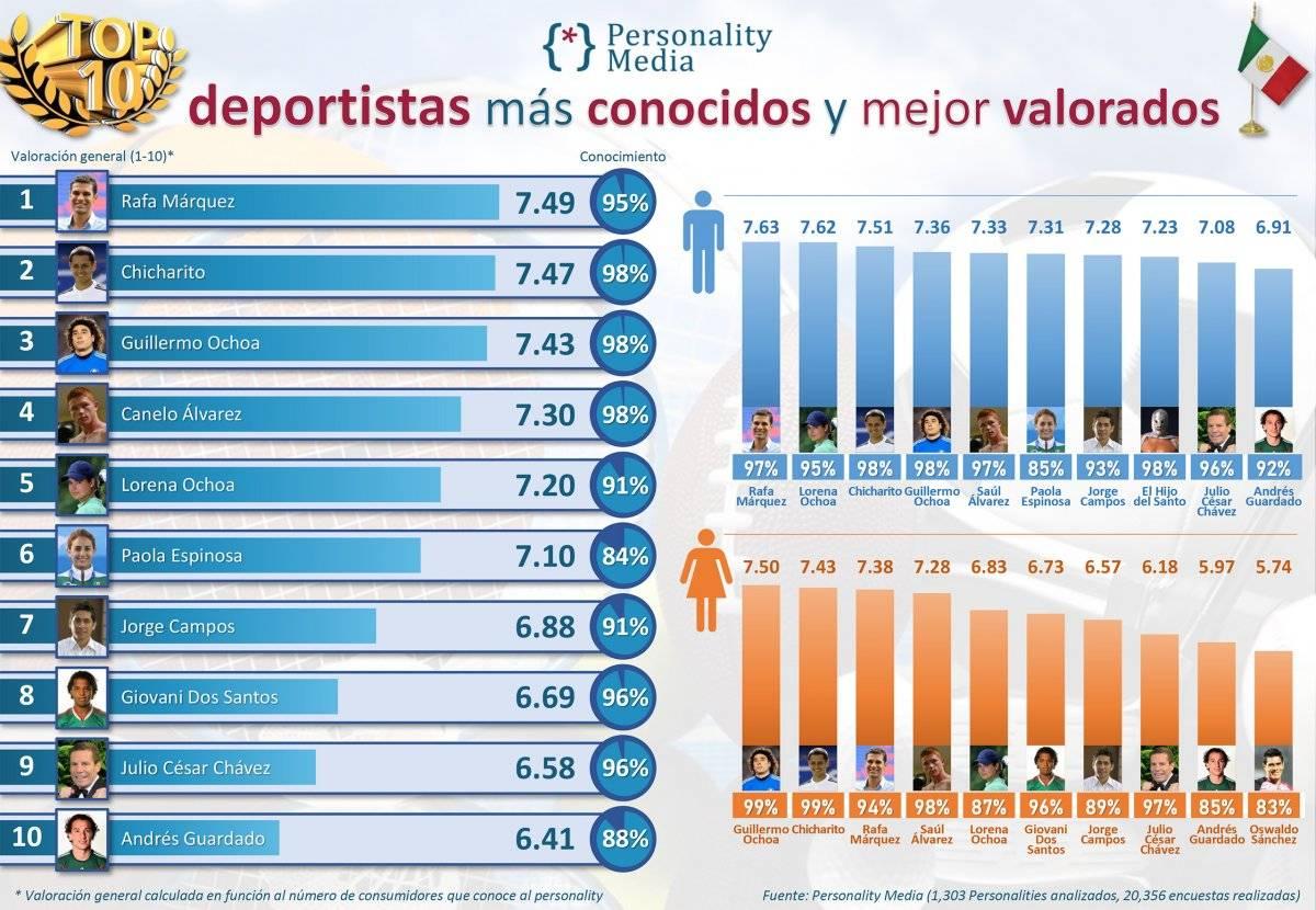 Chicharito y 'Rafa', los deportistas mexicanos más populares, según encuesta