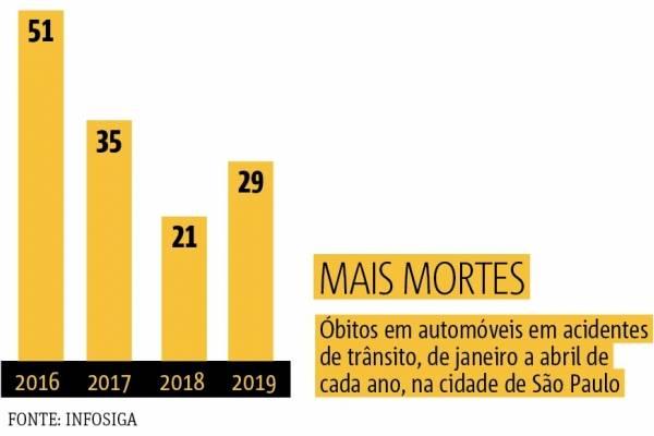 dados mortes trânsito