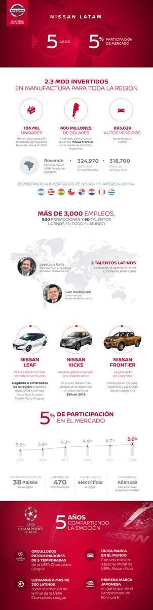 Nissan 5 años