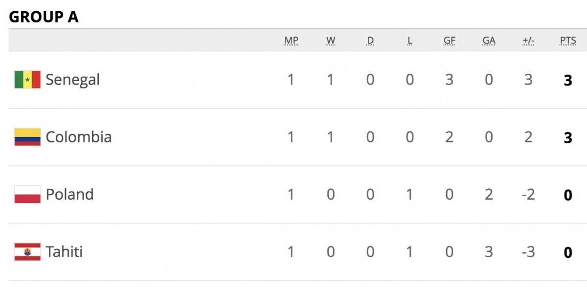 Colombia VS Polonia, posiciones mundial Sub-20